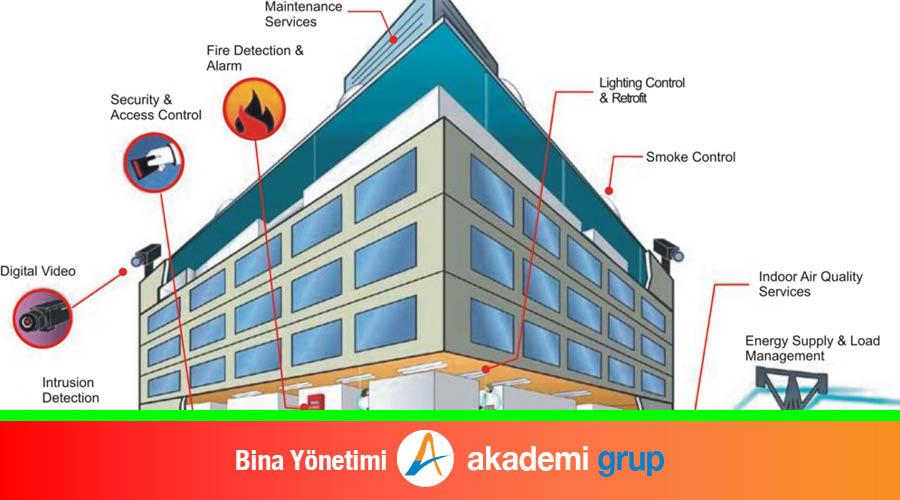 Bina Yönetimi
